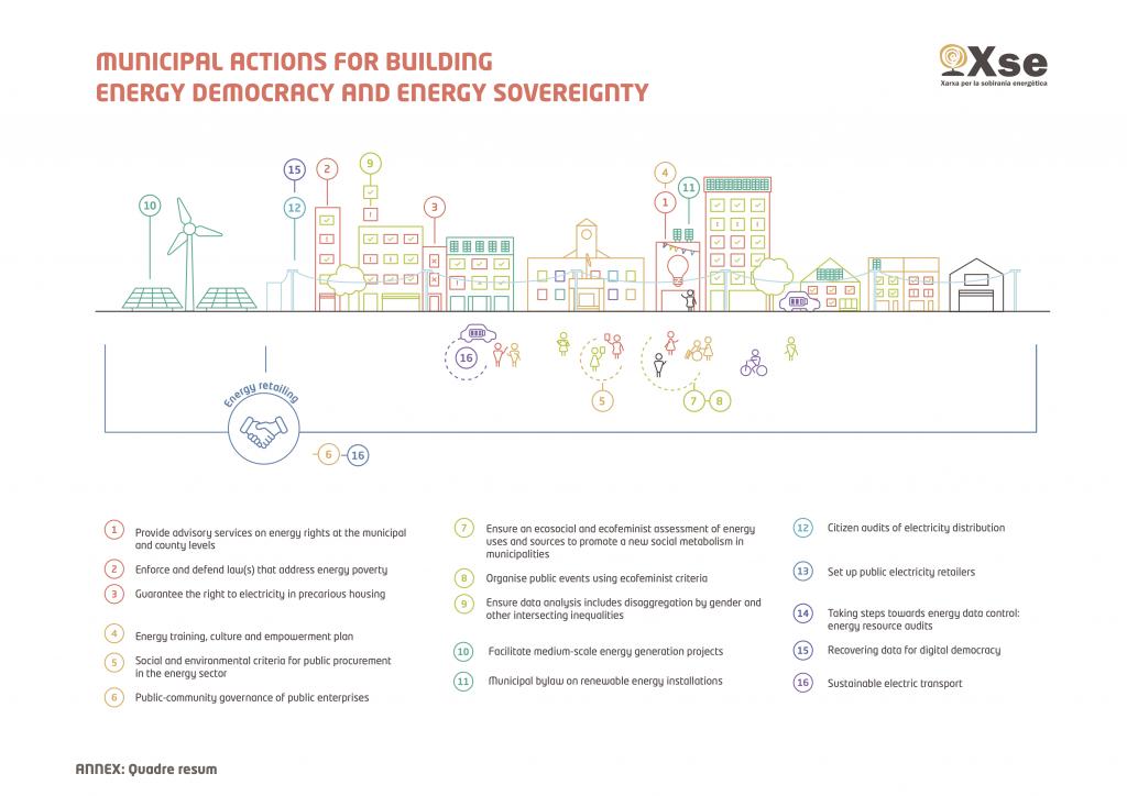 Municipal Manifesto Graph